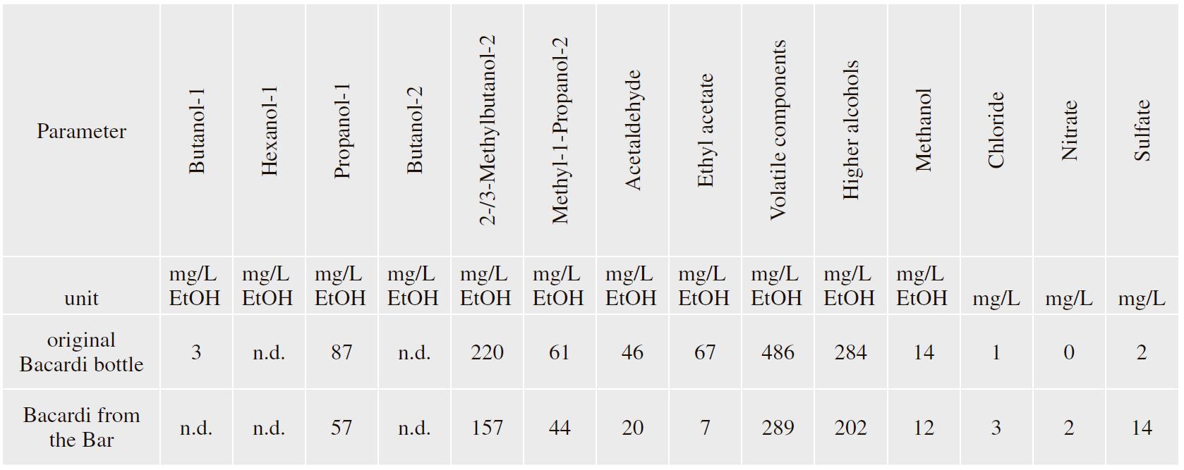 Chimia: пищевой контрафакт Швейцарии - 4