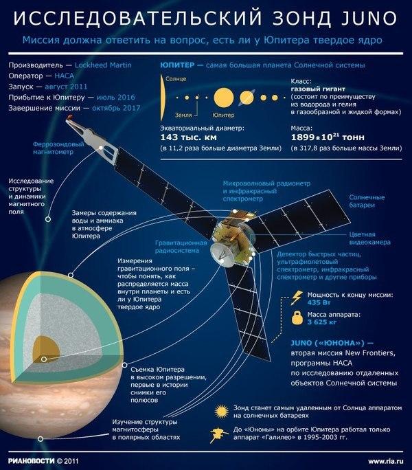 Кроме Juno. Крупнейшие миссии по исследованию солнечной системы в ближайшее десятилетие - 1