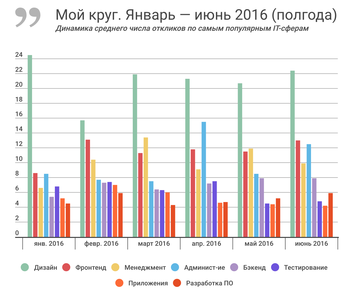 Отчет о результатах «Моего круга» за июнь 2016, и самые популярные вакансии месяца - 2