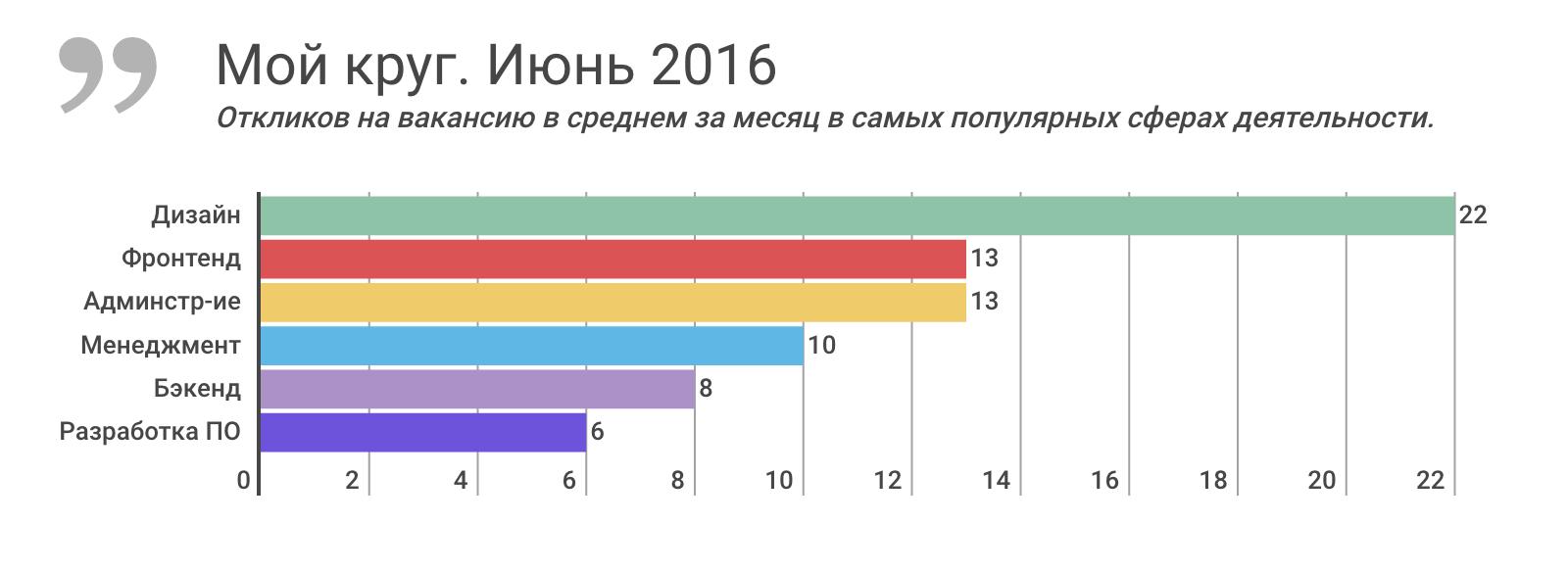 Отчет о результатах «Моего круга» за июнь 2016, и самые популярные вакансии месяца - 1