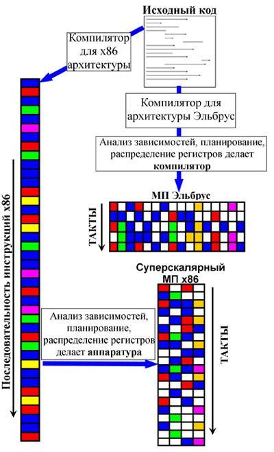 Распознавание паспорта РФ на платформе Эльбрус. Часть 1 - 2