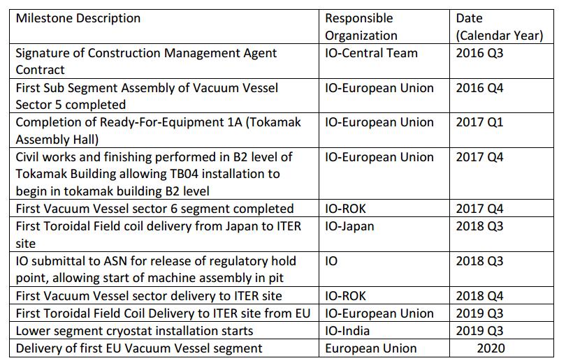 Строительство ИТЭР опережает график. Первая плазма запланирована на 2025 год - 11