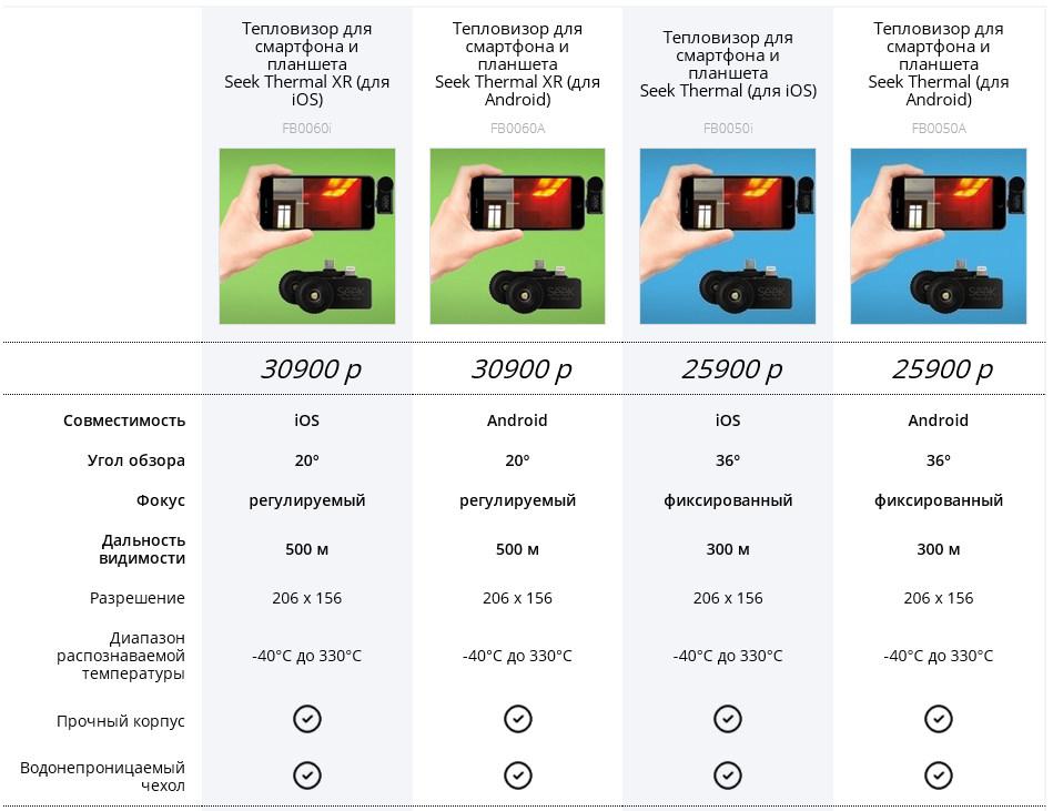 Тепловизоры для смартфона Seek Thermal - 2