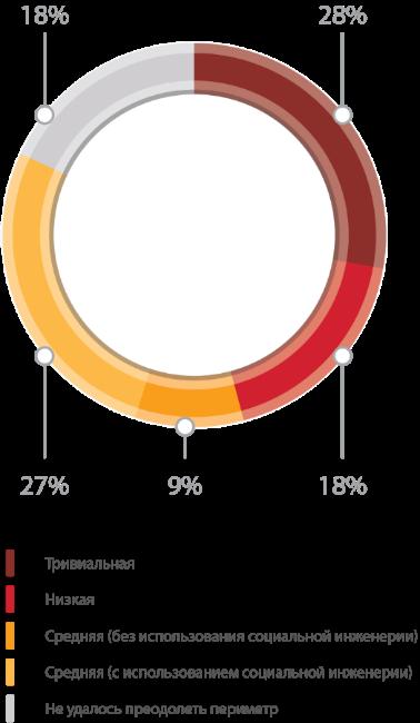 Уязвимости корпоративных информационных систем — 2015: внутри хуже, чем снаружи - 3