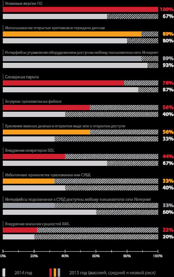 Уязвимости корпоративных информационных систем — 2015: внутри хуже, чем снаружи - 4
