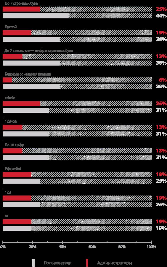 Уязвимости корпоративных информационных систем — 2015: внутри хуже, чем снаружи - 6