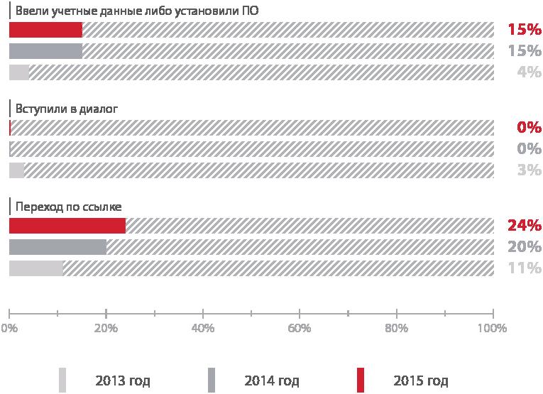 Уязвимости корпоративных информационных систем — 2015: внутри хуже, чем снаружи - 7