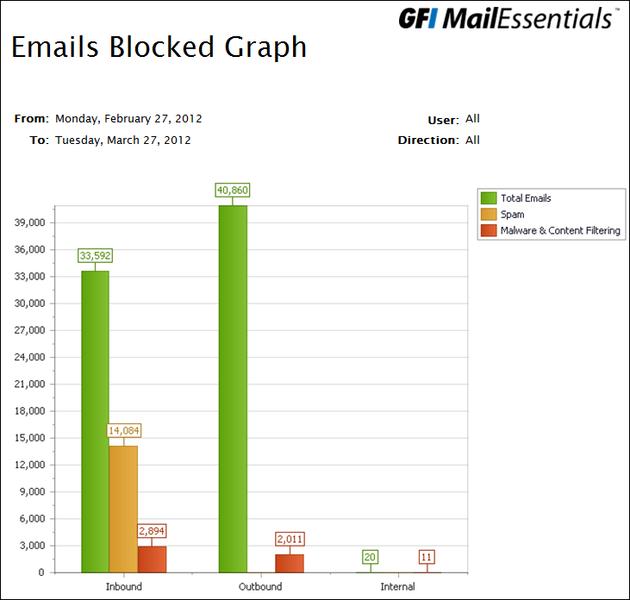 GFI MailEssentials: почта под защитой - 16