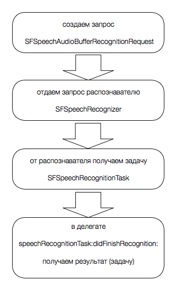 Speech.framework в iOS 10 - 2