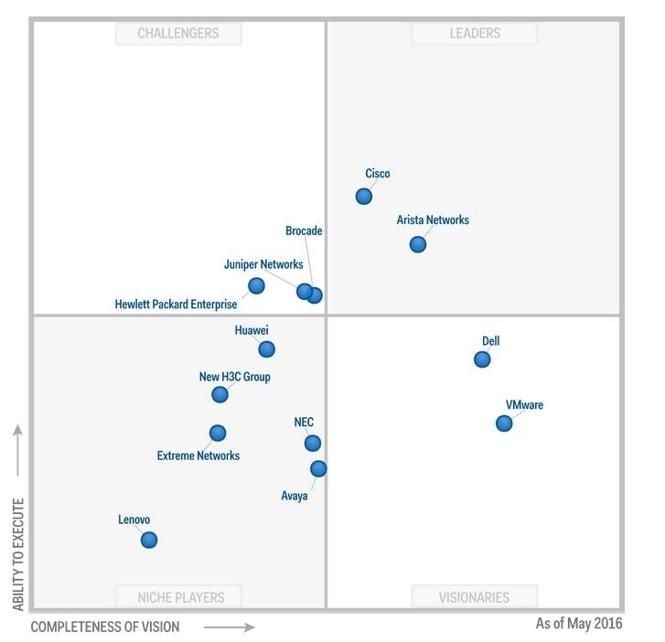 Магический квадрант Gartner по рынку сетевых технологий ЦОД: Arista Networks в лидерах - 1