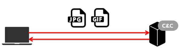 Вредоносное ПО используется для кибершпионажа за пользователями Центральной и Восточной Европы - 5