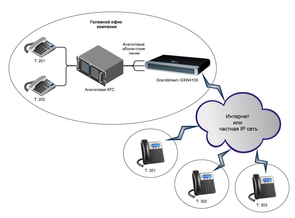 Вынос телефонных линий с помощью VoIP-шлюзов Grandstream - 16