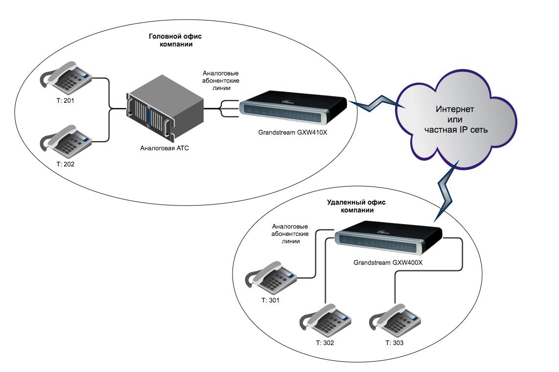 Вынос телефонных линий с помощью VoIP-шлюзов Grandstream - 2