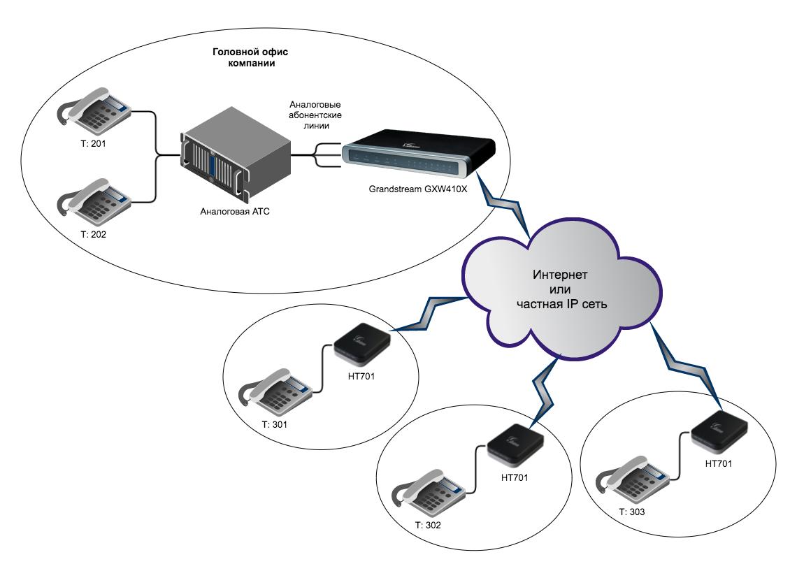 Вынос телефонных линий с помощью VoIP-шлюзов Grandstream - 9