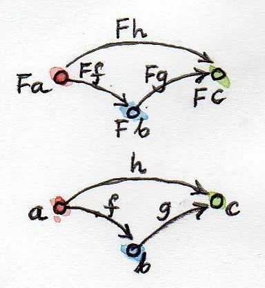 Функторы (глава книги «Теория категорий для программистов») - 2