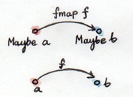 Функторы (глава книги «Теория категорий для программистов») - 4