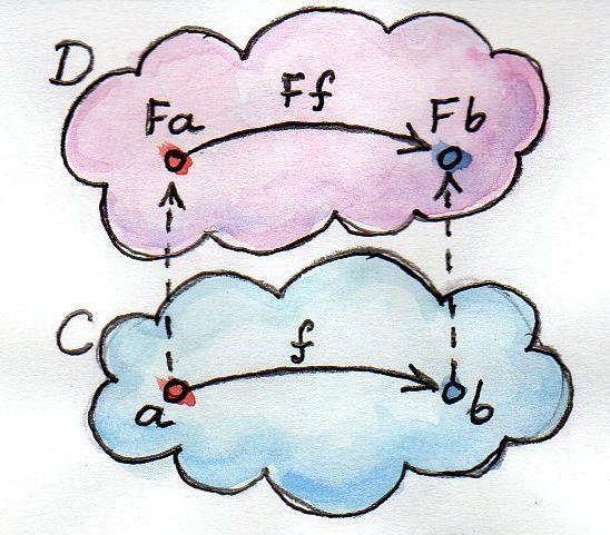 Функторы (глава книги «Теория категорий для программистов») - 1