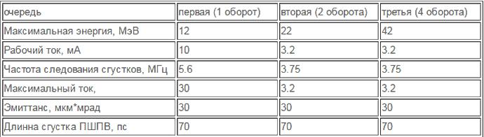 Российские ученые предложили подзаряжать орбитальные спутники связи с помощью лазера на свободных электронах - 12