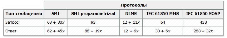 Сравнение коммуникационных протоколов DLMS-COSEM, SML и IEC 61850 для приложений интеллектуального учета потребления - 3