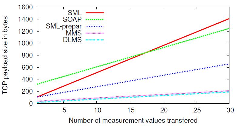 Сравнение коммуникационных протоколов DLMS-COSEM, SML и IEC 61850 для приложений интеллектуального учета потребления - 4