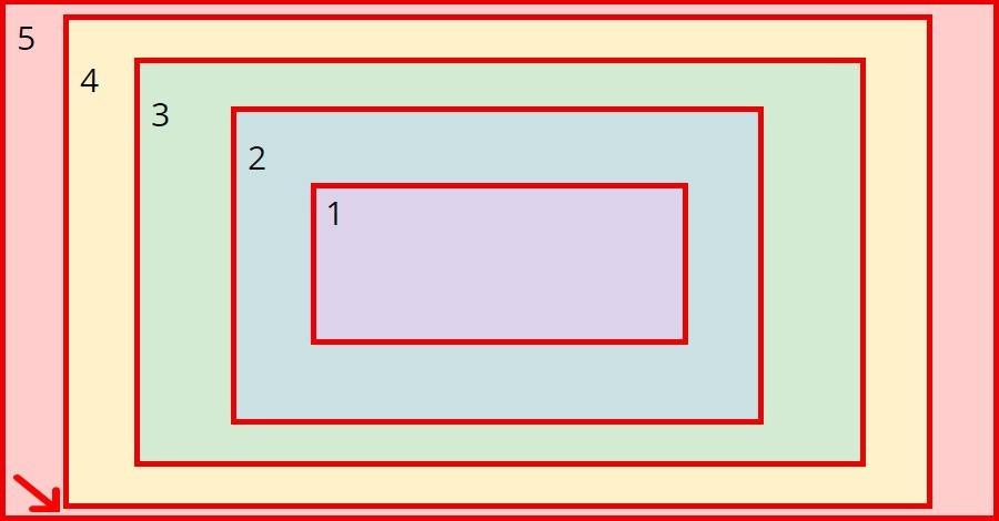 Важные аспекты работы браузера для разработчиков. Часть 2 - 4