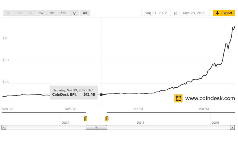 Через сутки вознаграждение за блок Bitcoin упадет вдвое - 3