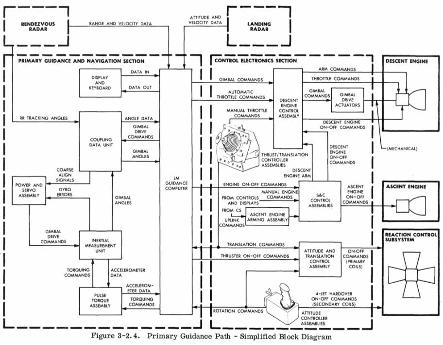 Исходный код «Аполлона-11» опубликован на Github - 6