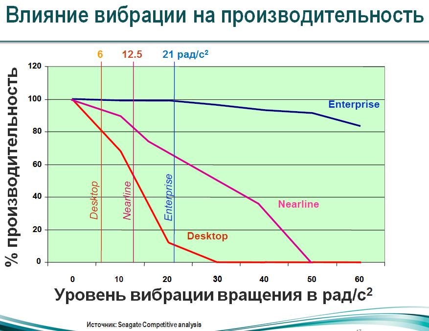 Целесообразность и преимущества применения серверных накопителей, построение RAID-массивов, стоит ли экономить и когда? - 1