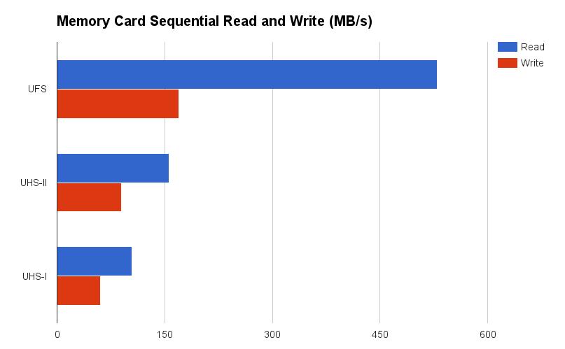 Скоростные UFS-карты памяти от Samsung: чего ожидать от нового стандарта? - 3