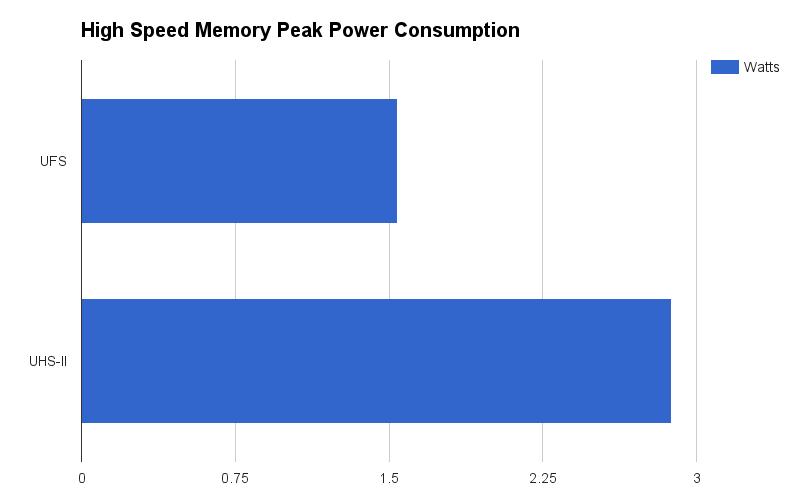 Скоростные UFS-карты памяти от Samsung: чего ожидать от нового стандарта? - 4