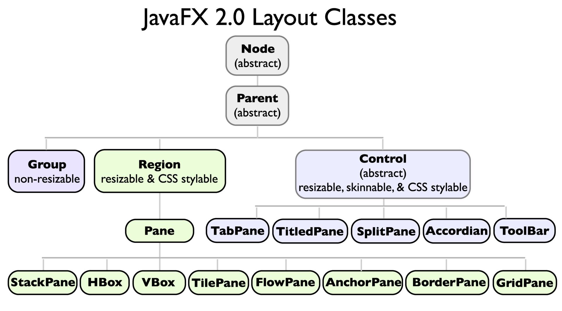 Введение в JavaFx и работа с layout в примерах - 5