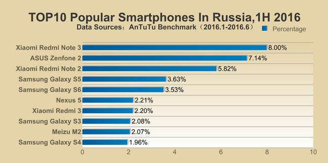 Samsung Galaxy Note5 является наиболее часто тестируемым смартфоном в AnTuTu