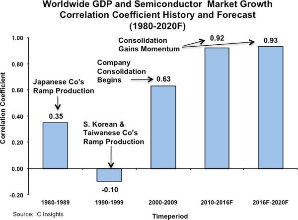 Ослабление мировой экономики и рынка DRAM приведут к сокращению продаж полупроводниковой продукции на 1%