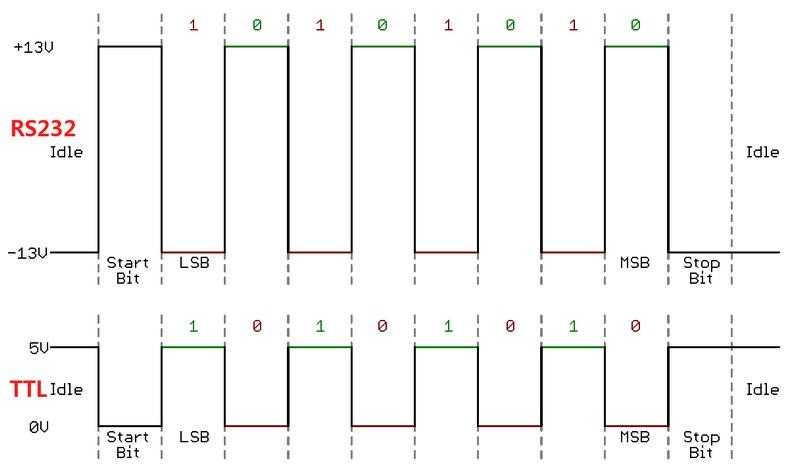Как «чайник» делал UART <-> RS232 конвертер для Orange Pi - 2
