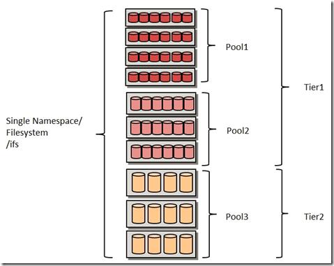 Прозрачное облачное многоуровневое хранилище на базе Isilon CloudPools - 3