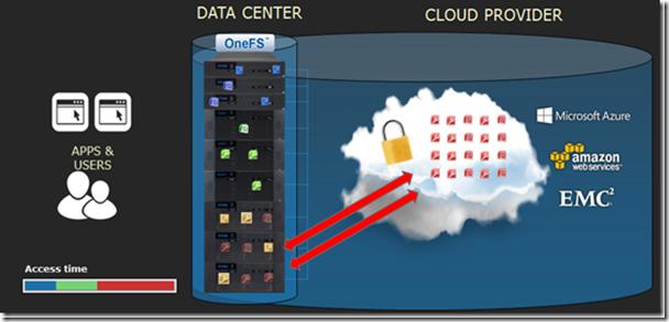 Прозрачное облачное многоуровневое хранилище на базе Isilon CloudPools - 6