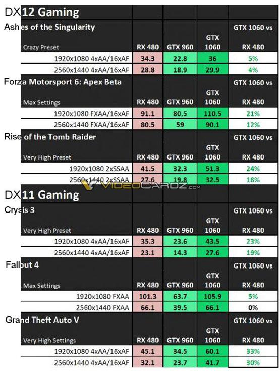 Данные, по словам источника, подготовлены Nvidia
