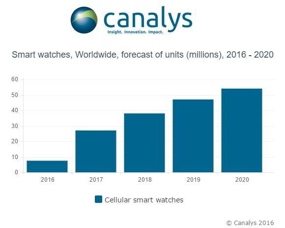 Продажи умных часов с модемами сотовой связи будут расти большими темпами