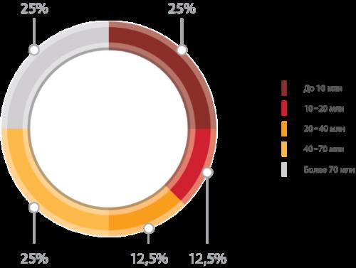 Атакуем SS7: анализ защищенности сотовых операторов в 2015 году - 2