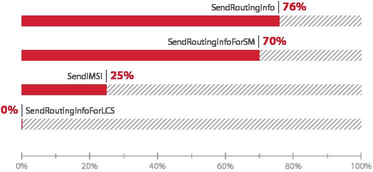 Атакуем SS7: анализ защищенности сотовых операторов в 2015 году - 5