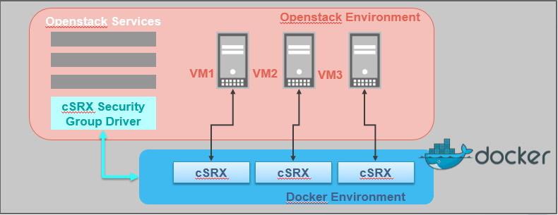 Безопасность в облаке: Juniper vSRX и cSRX - 3