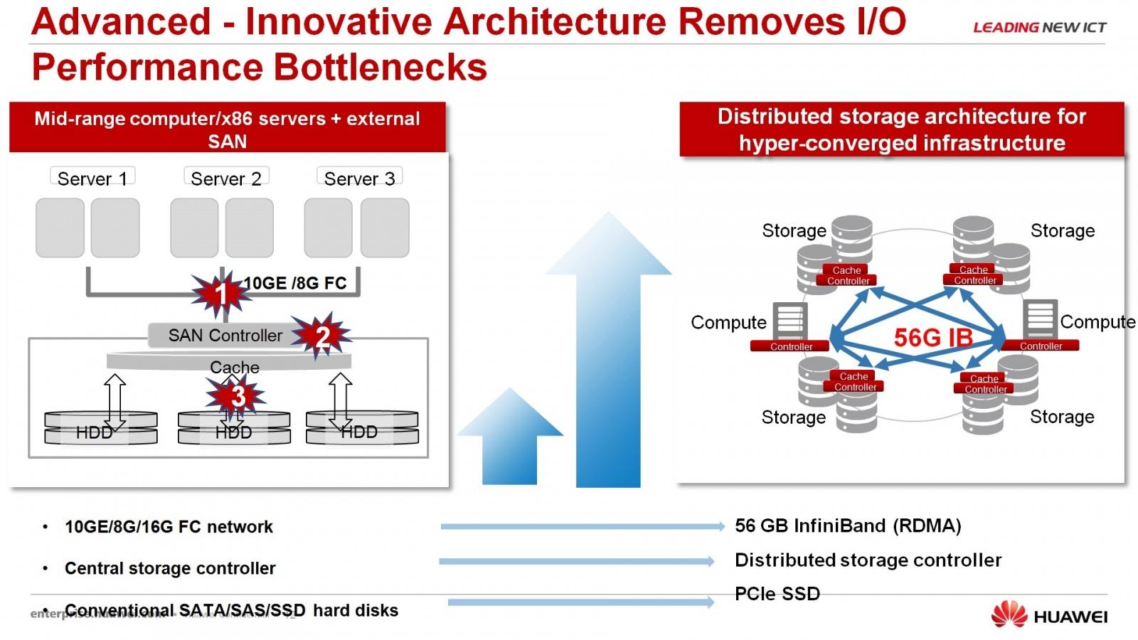Гипер-конвергентное решение – FusionCube и FusionSphere Openstack для провайдера облачной услуги - 12