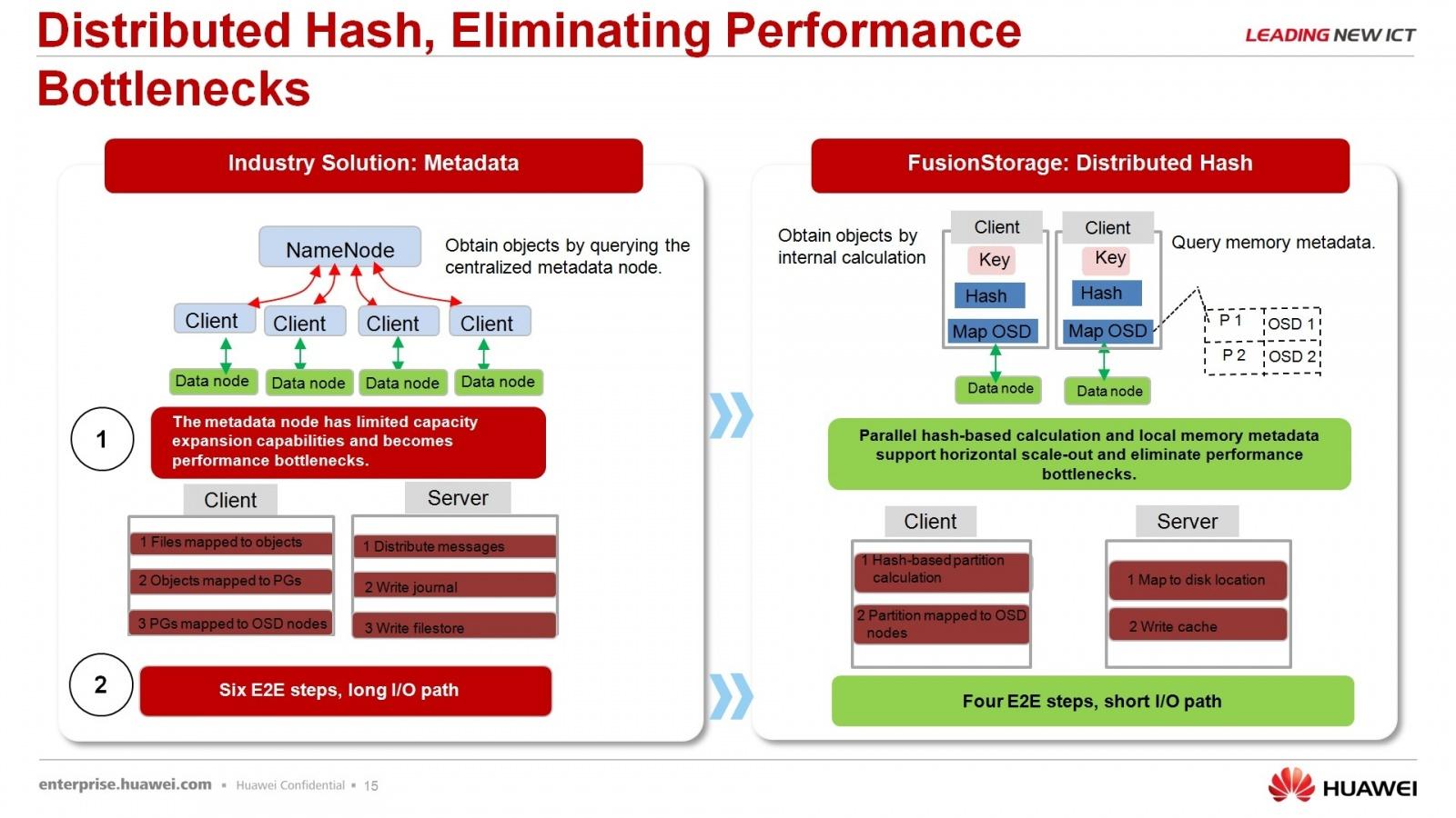 Гипер-конвергентное решение – FusionCube и FusionSphere Openstack для провайдера облачной услуги - 14