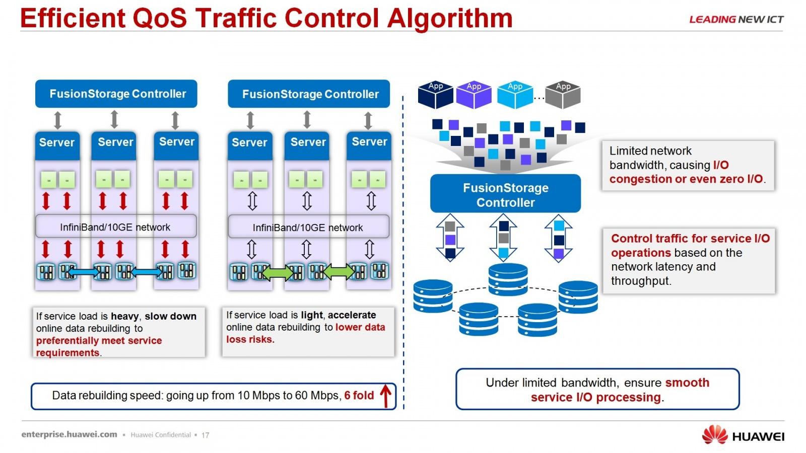 Гипер-конвергентное решение – FusionCube и FusionSphere Openstack для провайдера облачной услуги - 16