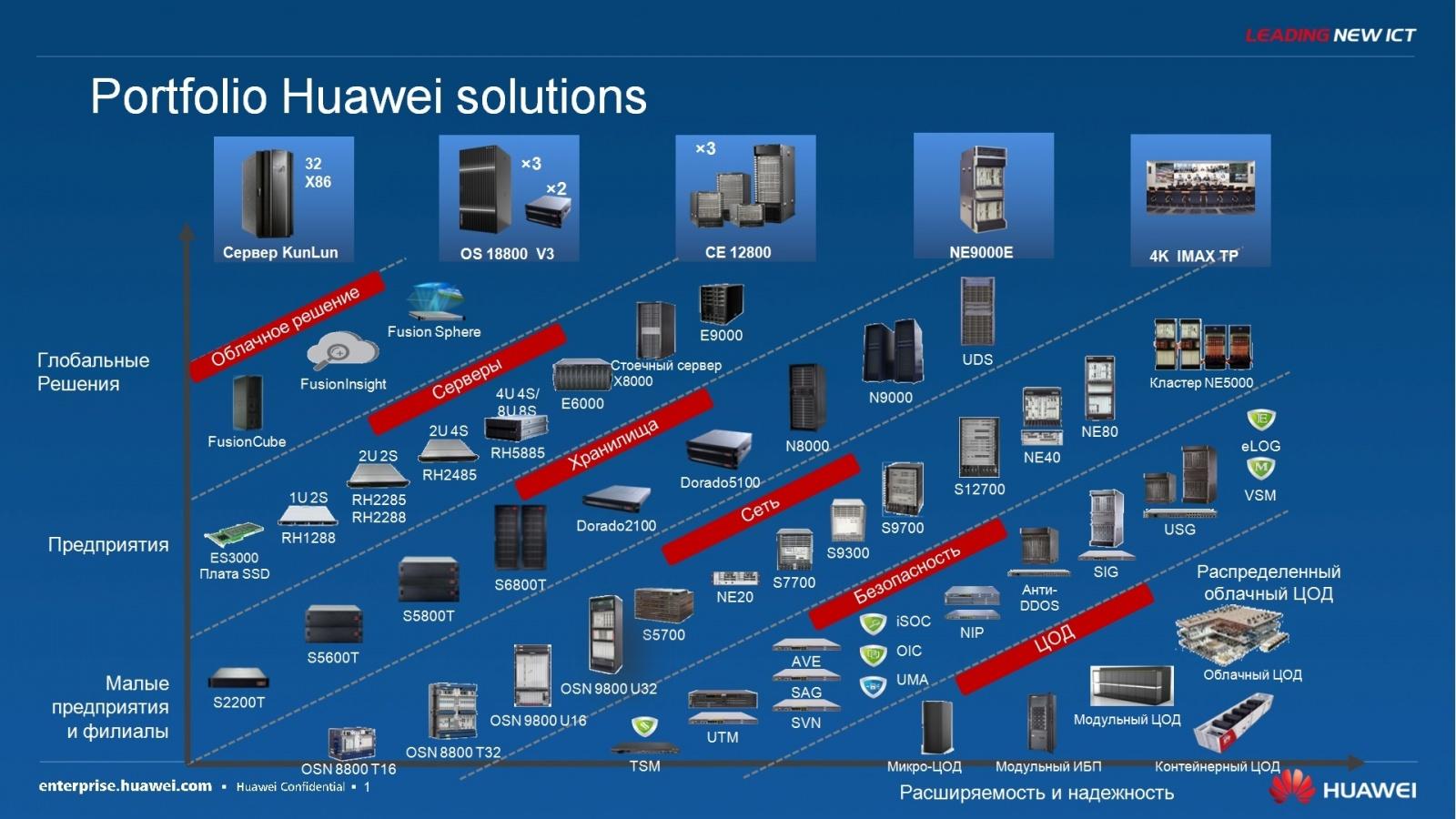 Гипер-конвергентное решение – FusionCube и FusionSphere Openstack для провайдера облачной услуги - 2
