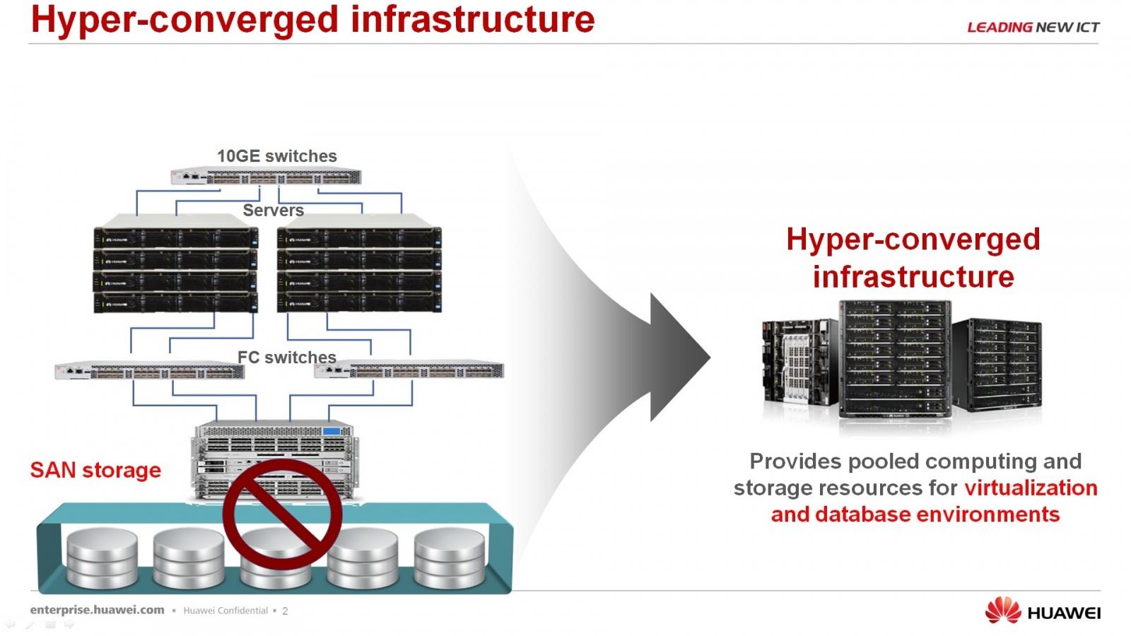 Гипер-конвергентное решение – FusionCube и FusionSphere Openstack для провайдера облачной услуги - 3