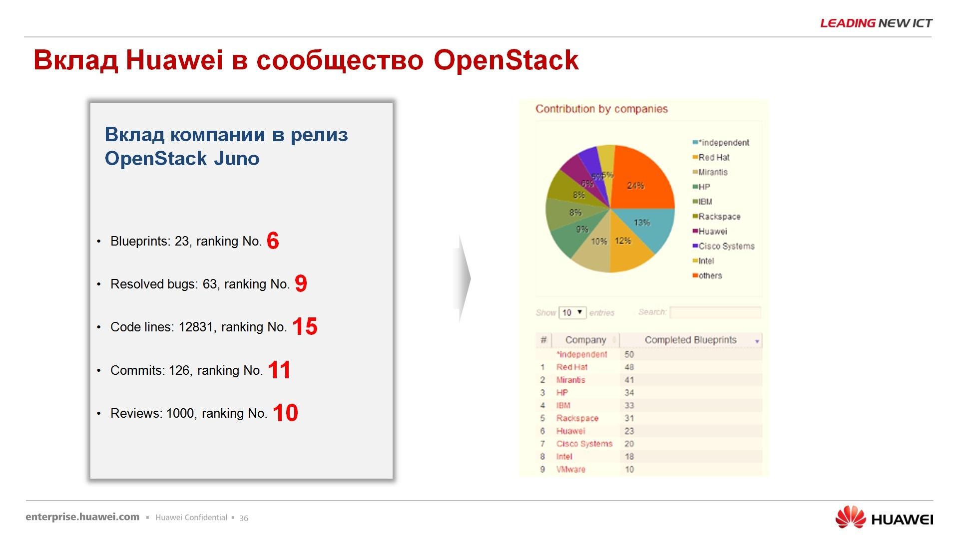 Гипер-конвергентное решение – FusionCube и FusionSphere Openstack для провайдера облачной услуги - 31