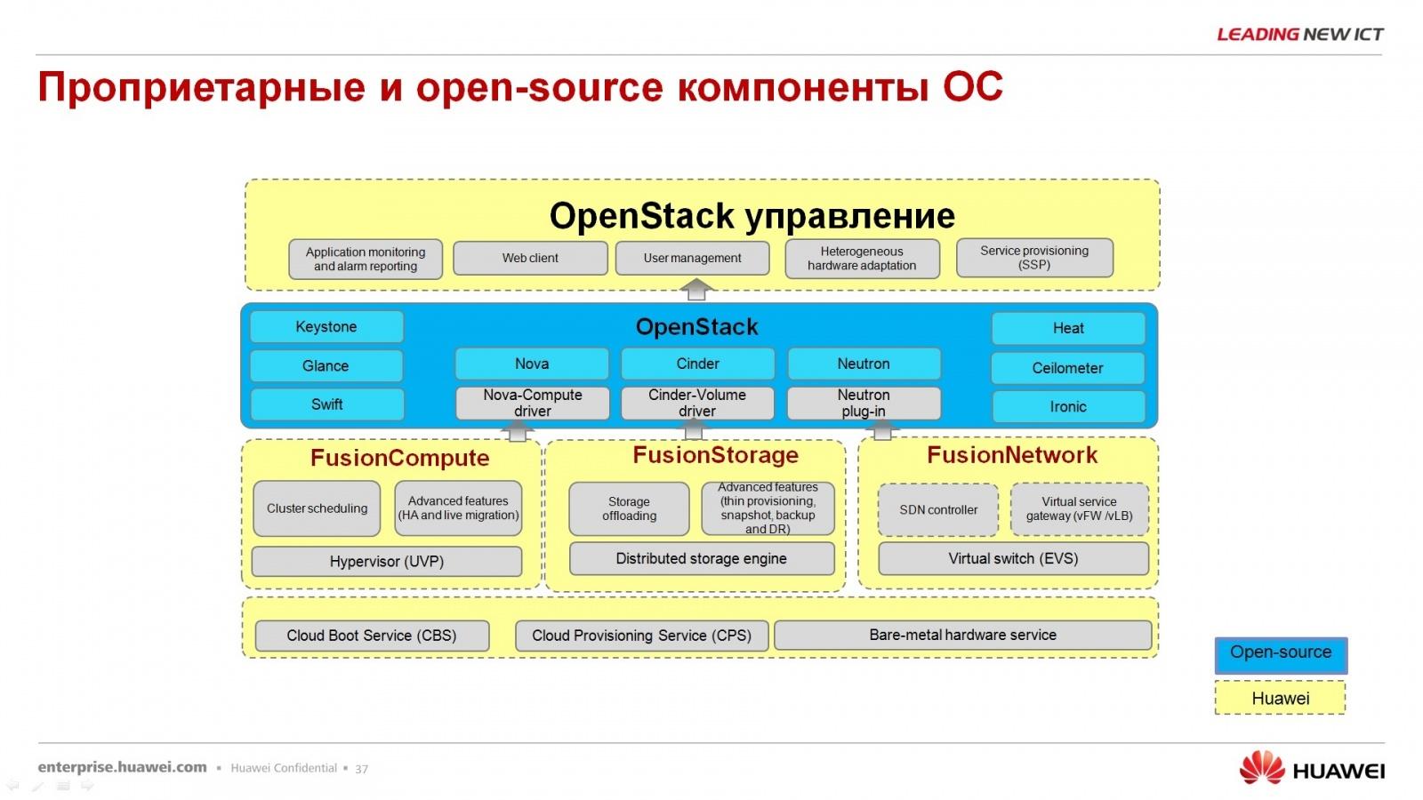 Гипер-конвергентное решение – FusionCube и FusionSphere Openstack для провайдера облачной услуги - 32