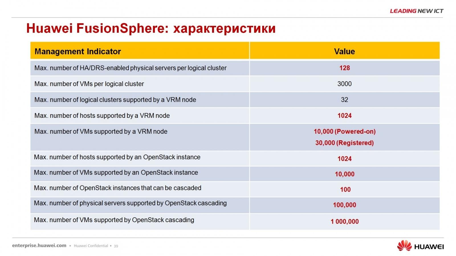 Гипер-конвергентное решение – FusionCube и FusionSphere Openstack для провайдера облачной услуги - 34