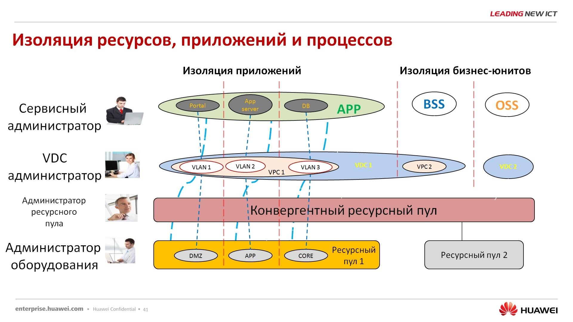 Гипер-конвергентное решение – FusionCube и FusionSphere Openstack для провайдера облачной услуги - 36